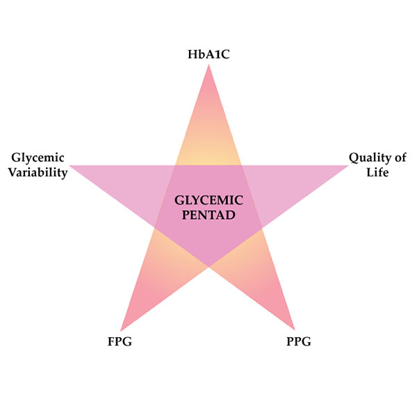 What is a Glycemic pentad?